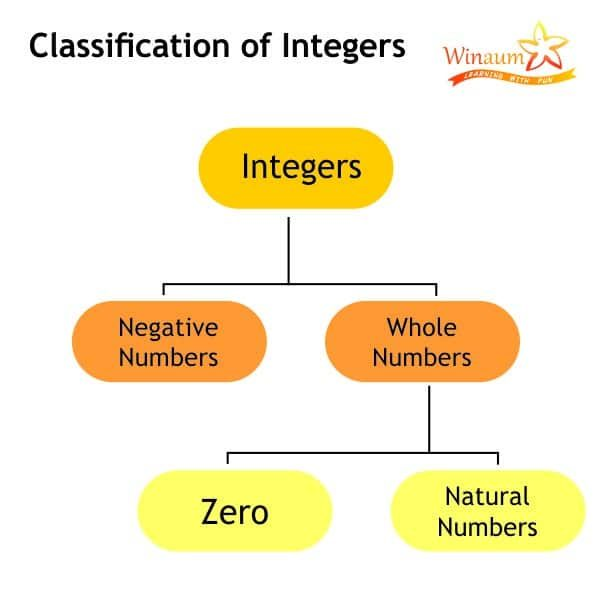 Integers chart to show natural numbers, whole numbers
