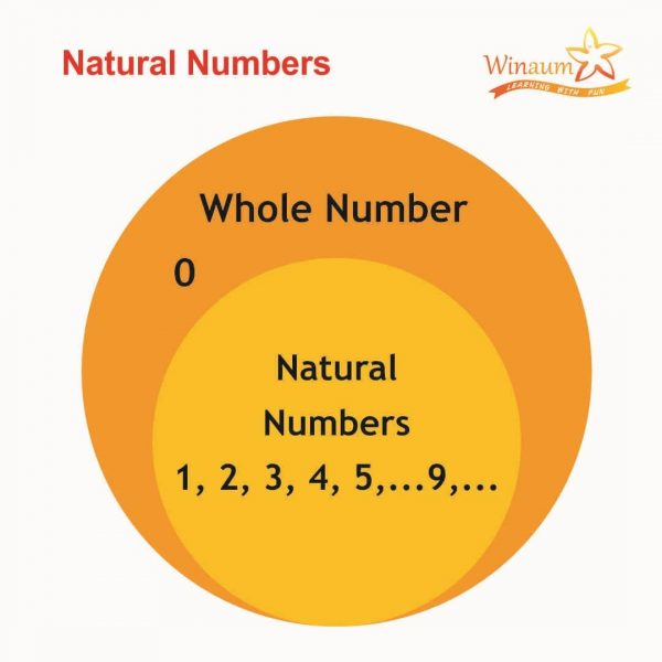 Natural Numbers with Properties, Definition and Examples